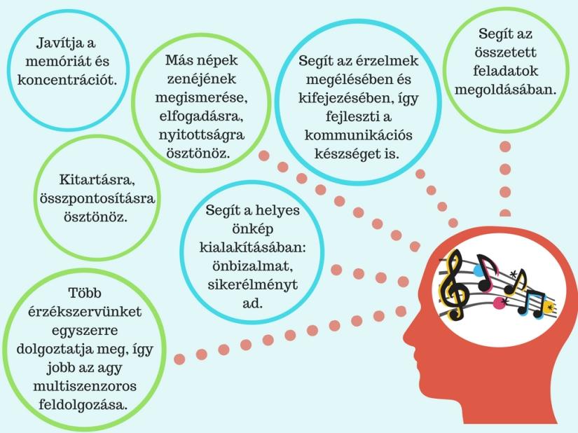Fejlődik a verbális készseg